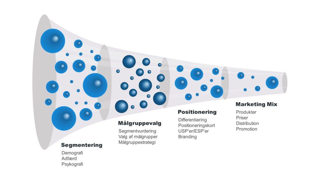 Marketingstrategie - Voraussetzung für eine gute Bearbeitung der Kunden