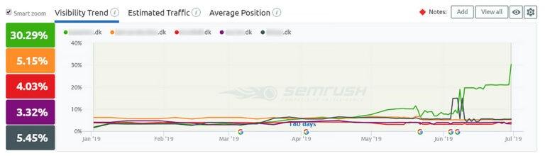 Entwicklung der Online-Sichtbarkeit bei Google durch Suchen - SEO-Optimierung