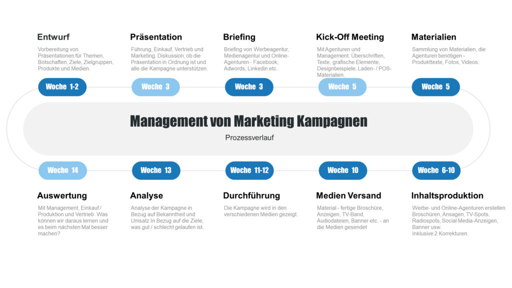 Management von Marketing Kampagnen - Kampagnenmanagement - Mediaplanung - Neukundengewinnung